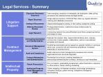 legal services summary