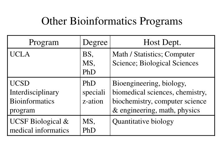 Other Bioinformatics Programs