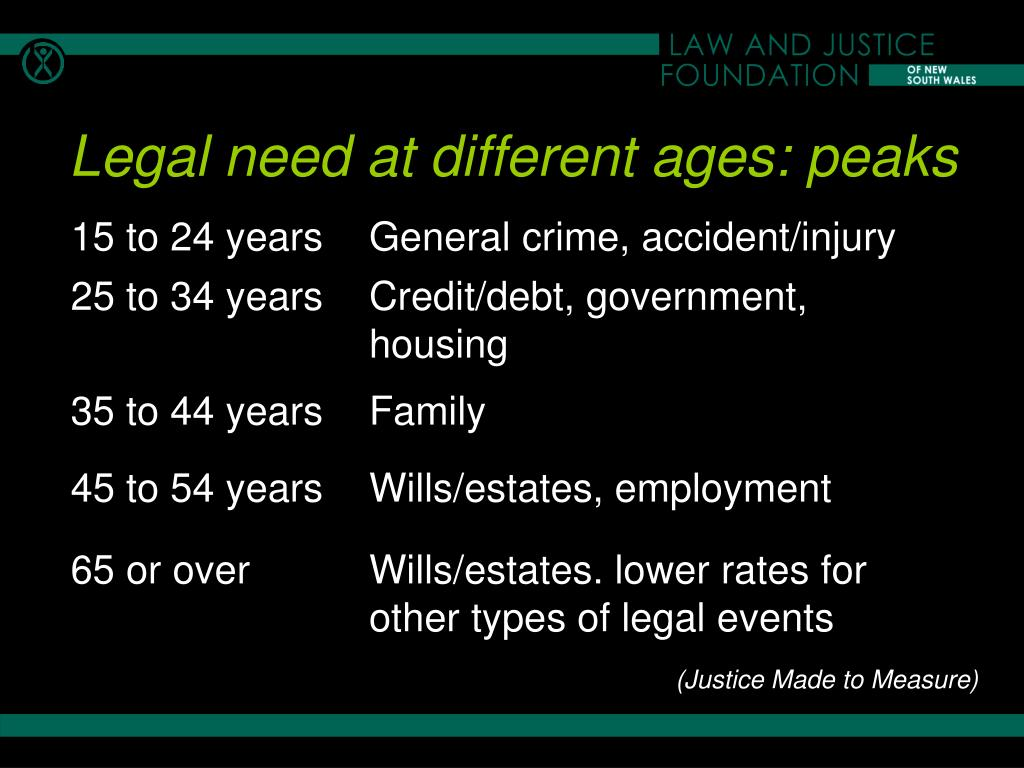 Legal need at different ages: peaks