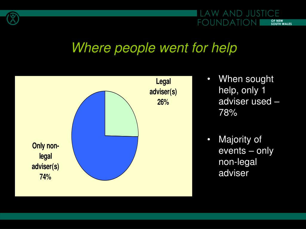 When sought help, only 1 adviser used – 78%