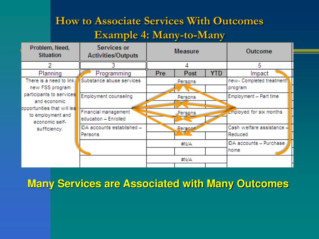 How to Associate Services With Outcomes