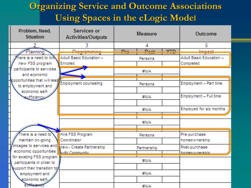 Organizing Service and Outcome Associations