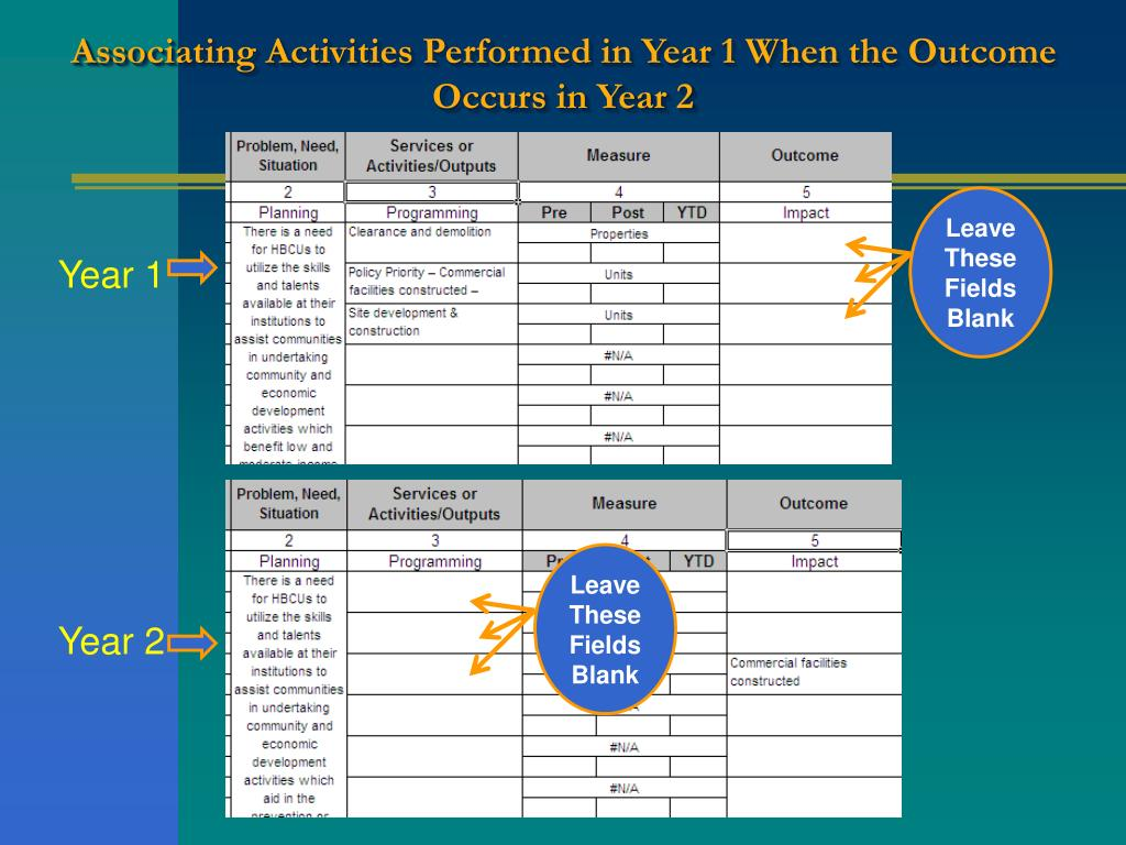 Associating Activities Performed in Year 1 When the Outcome Occurs in Year 2