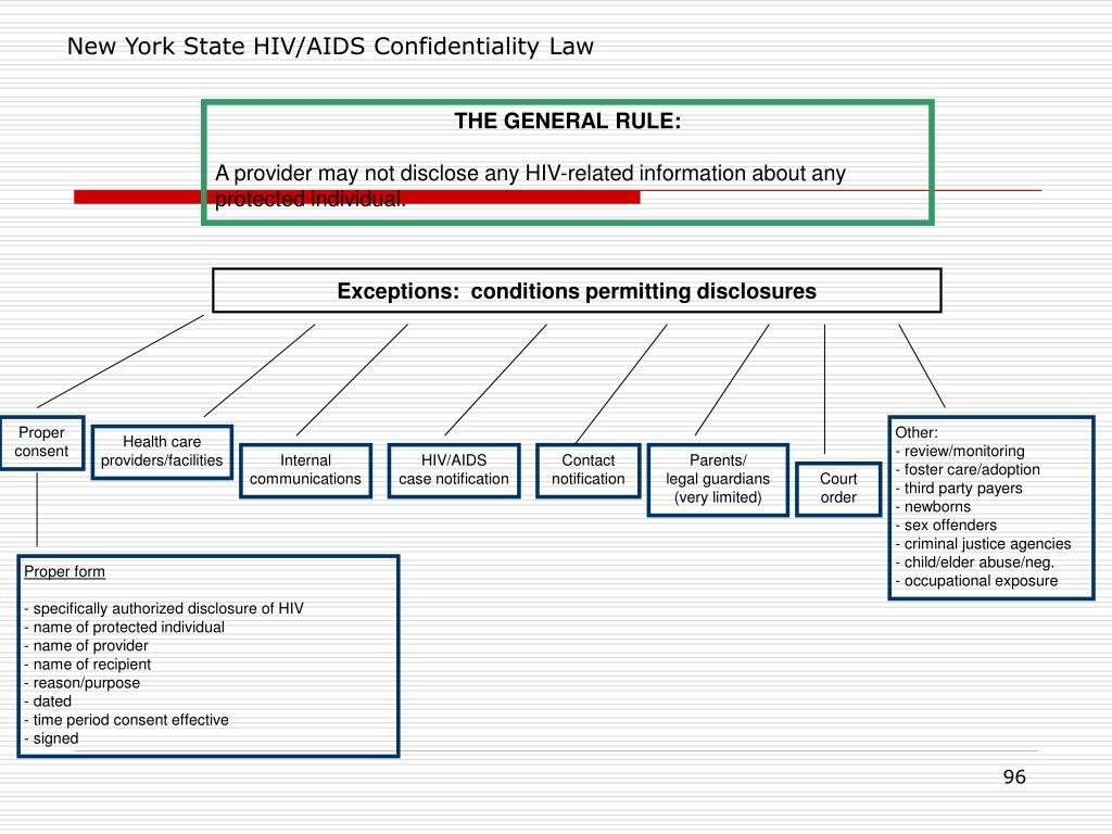 New York State HIV/AIDS Confidentiality Law