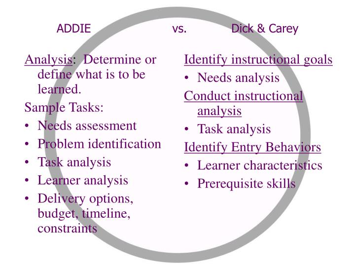 Ppt addie instructional system design powerpoint for Instructional design analysis template