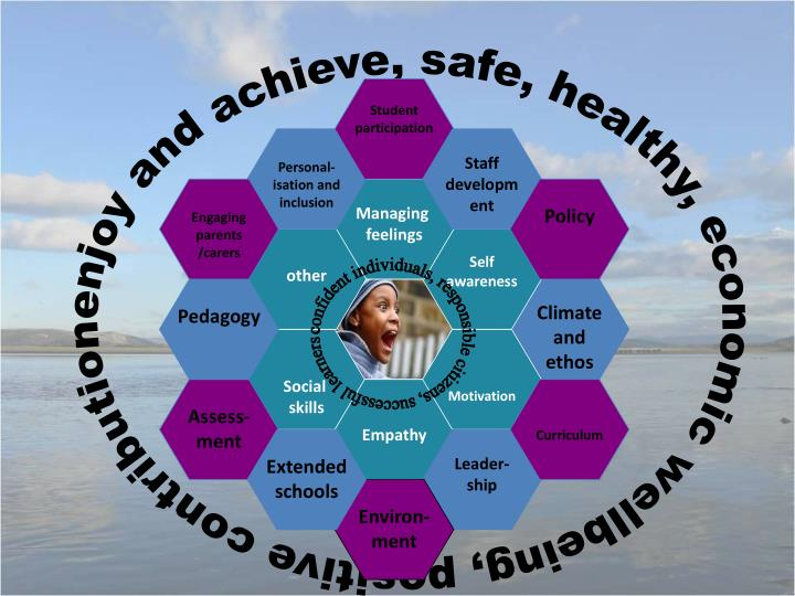 enjoy and achieve, safe, healthy, economic wellbeing, positive contribution