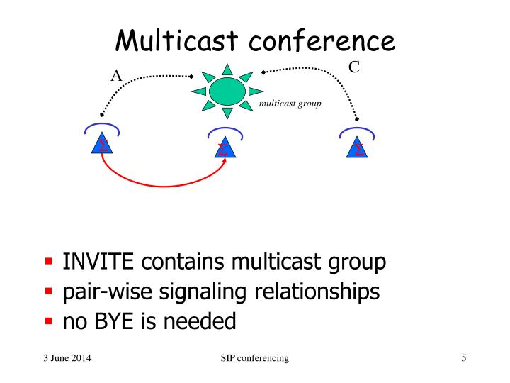 Multicast conference