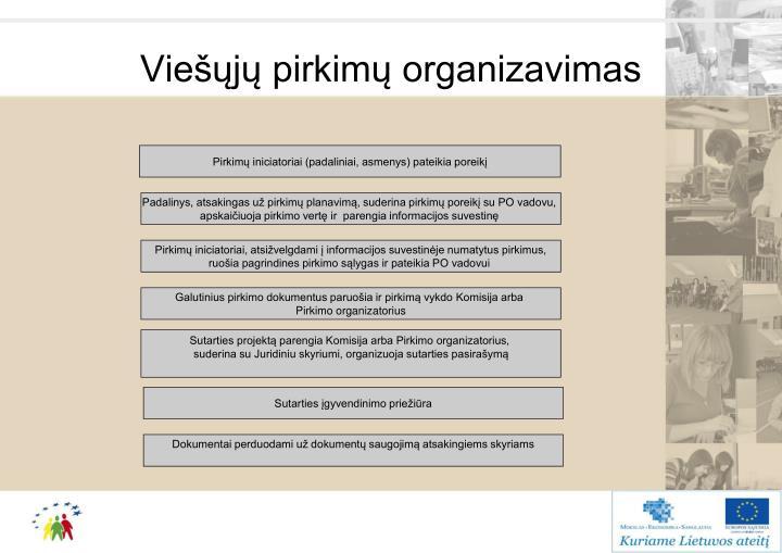 Viešųjų pirkimų organizavimas