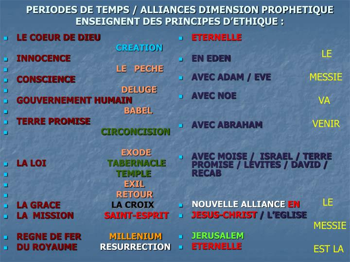 PERIODES DE TEMPS / ALLIANCES DIMENSION PROPHETIQUE