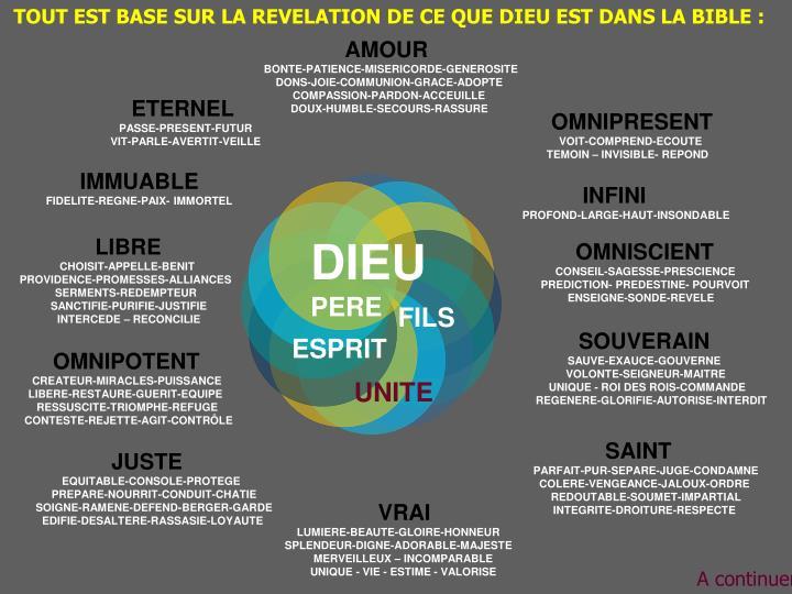 TOUT EST BASE SUR LA REVELATION DE CE QUE DIEU EST DANS LA BIBLE :