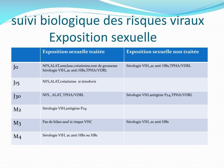 suivi biologique des risques viraux