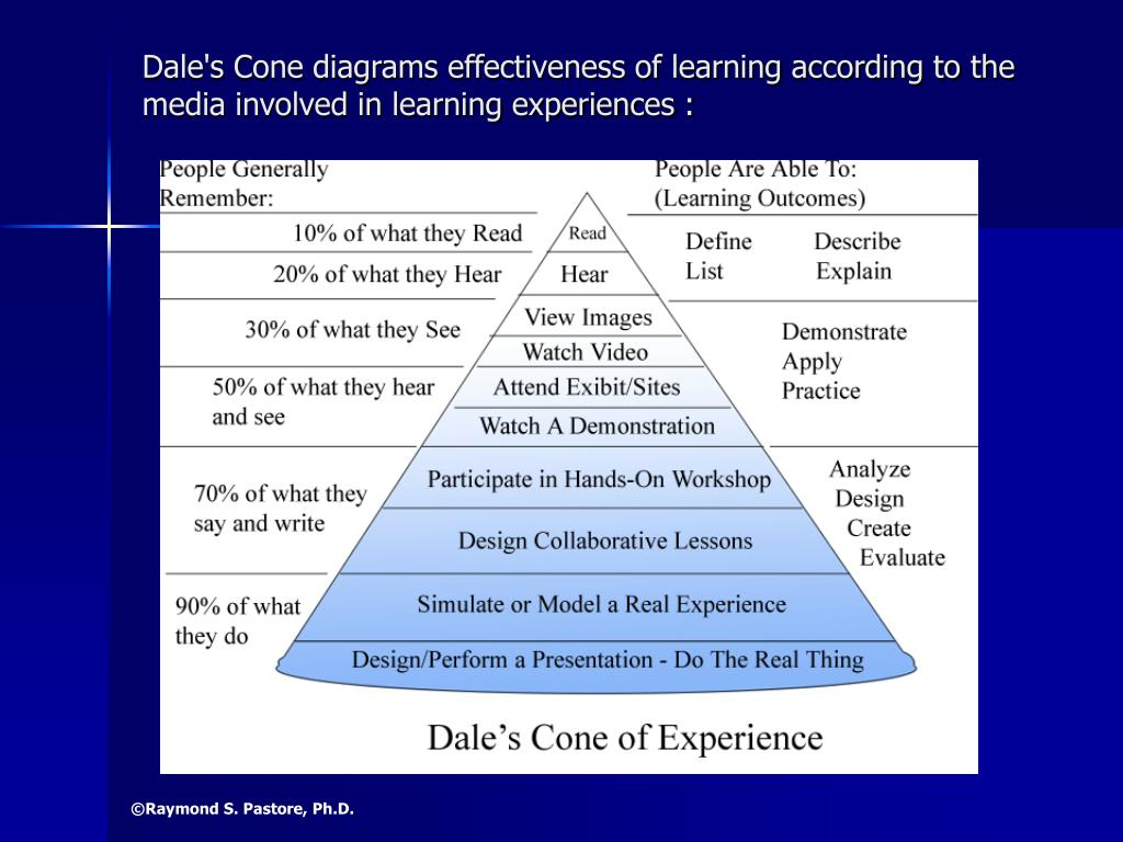 Dale's Cone diagrams effectiveness of learning according to the media involved in learning experiences :