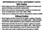 differences in total abatement costs23