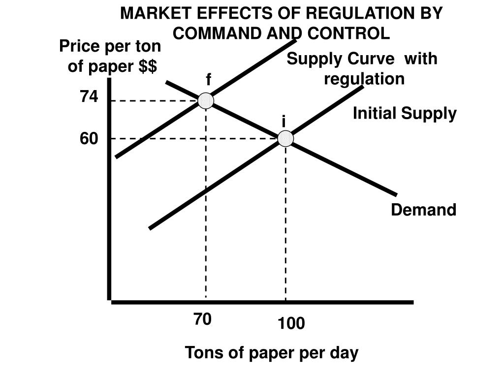 MARKET EFFECTS OF REGULATION BY