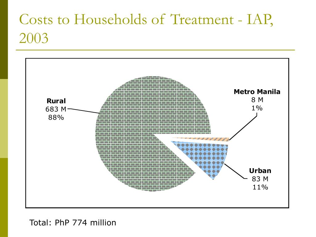 Costs to Households of Treatment - IAP, 2003