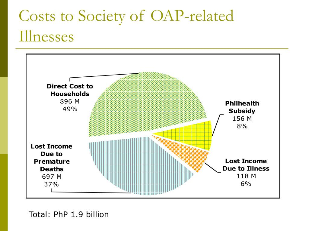Costs to Society of OAP-related Illnesses