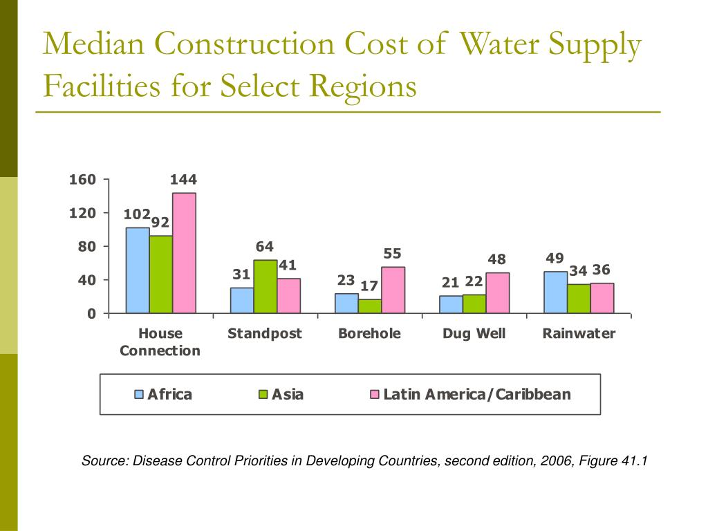 Median Construction Cost of Water Supply Facilities for Select Regions