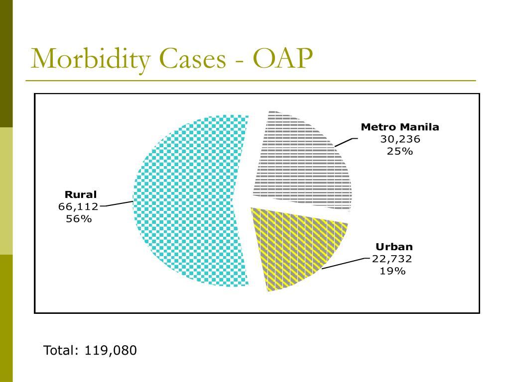 Morbidity Cases - OAP