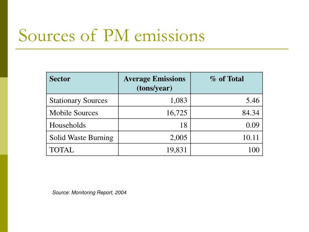 Sources of PM emissions