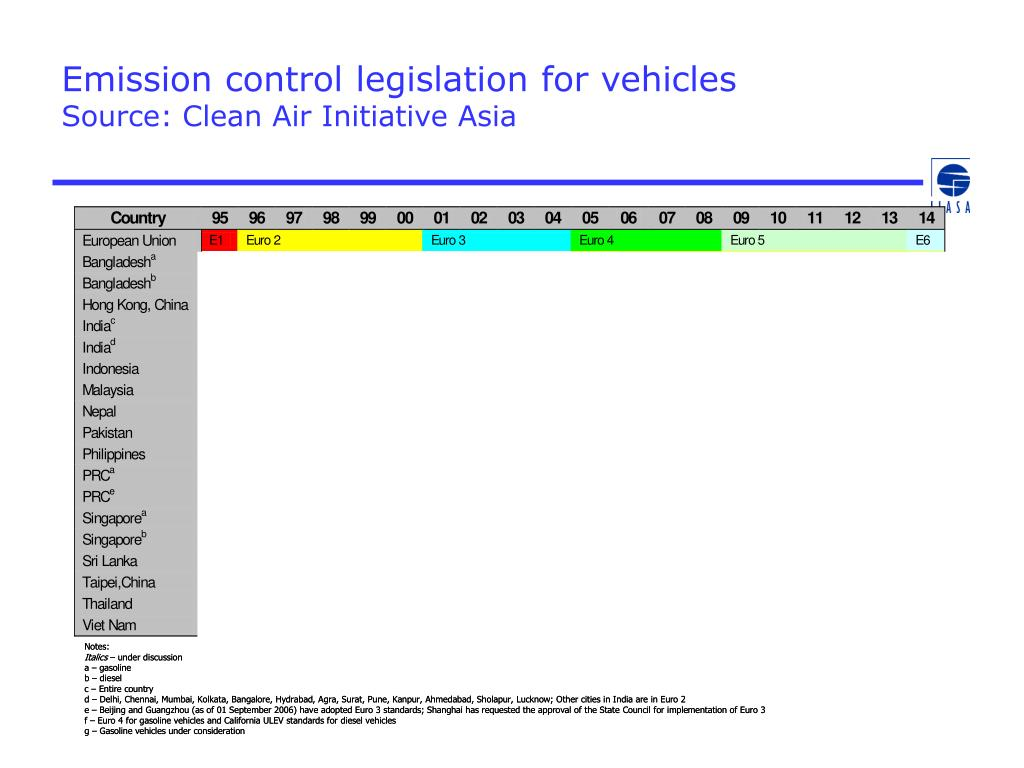 Emission control legislation for vehicles