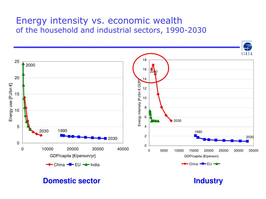 Energy intensity vs. economic wealth