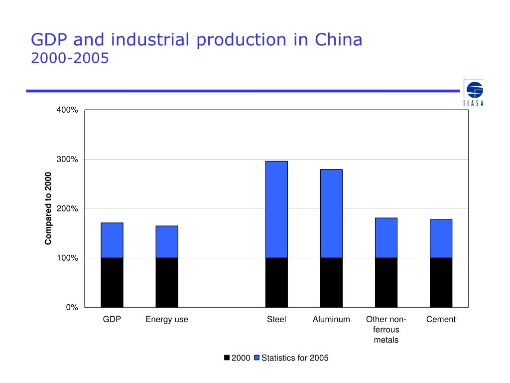 GDP and industrial production in China