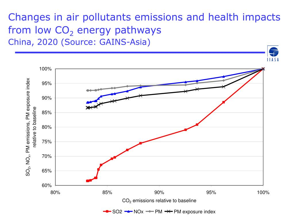 Changes in air pollutants emissions and health impacts