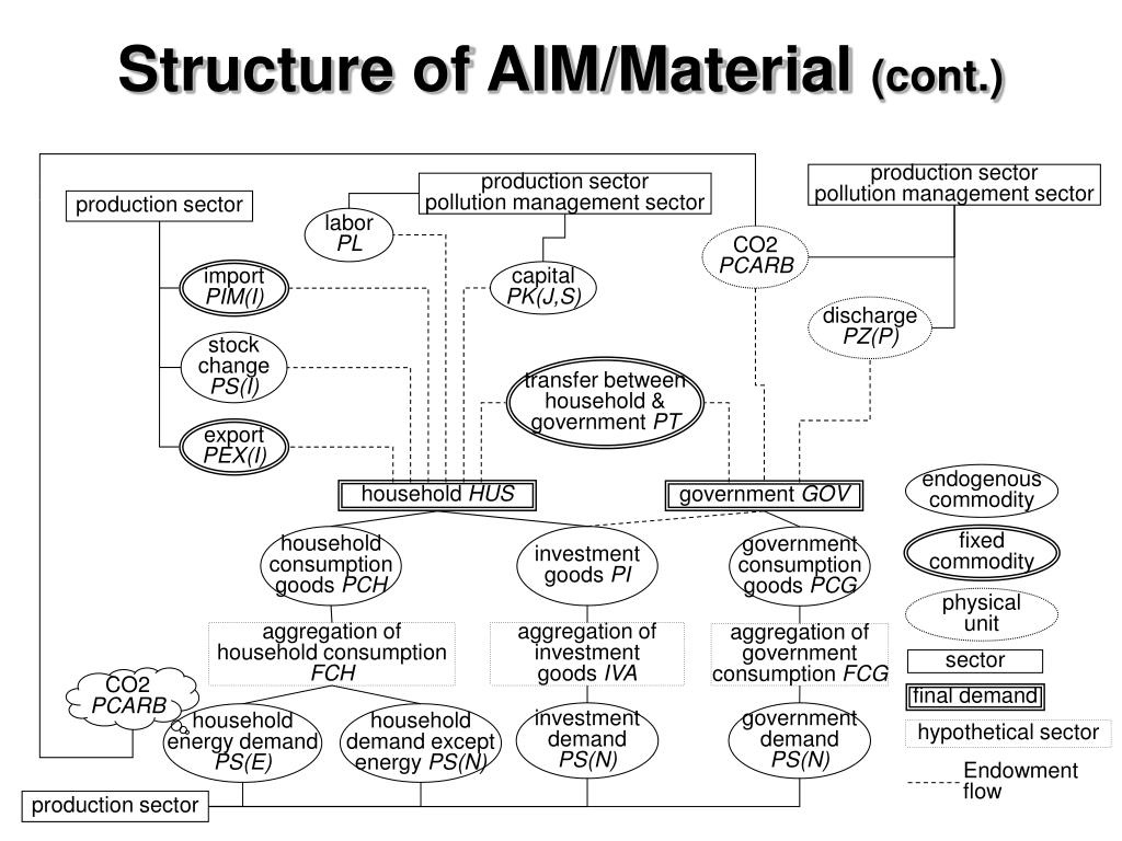 Structure of AIM/Material