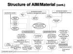 structure of aim material cont