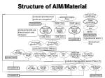 structure of aim material