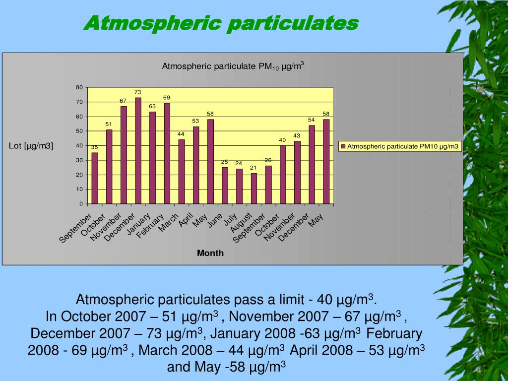 Atmospheric particulate