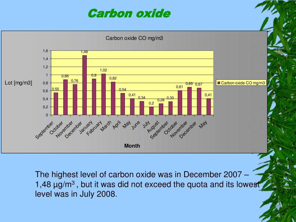 Carbon oxide