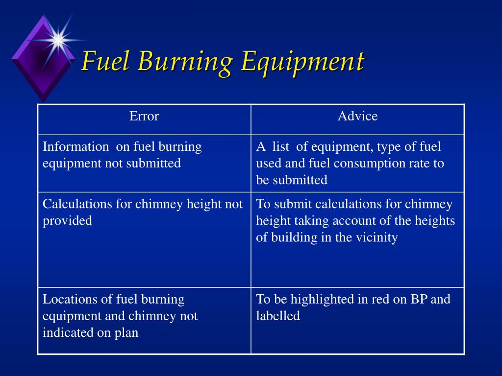 Fuel Burning Equipment