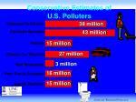 conservative estimates of u s polluters