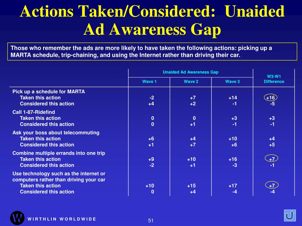 Actions Taken/Considered:  Unaided Ad Awareness Gap