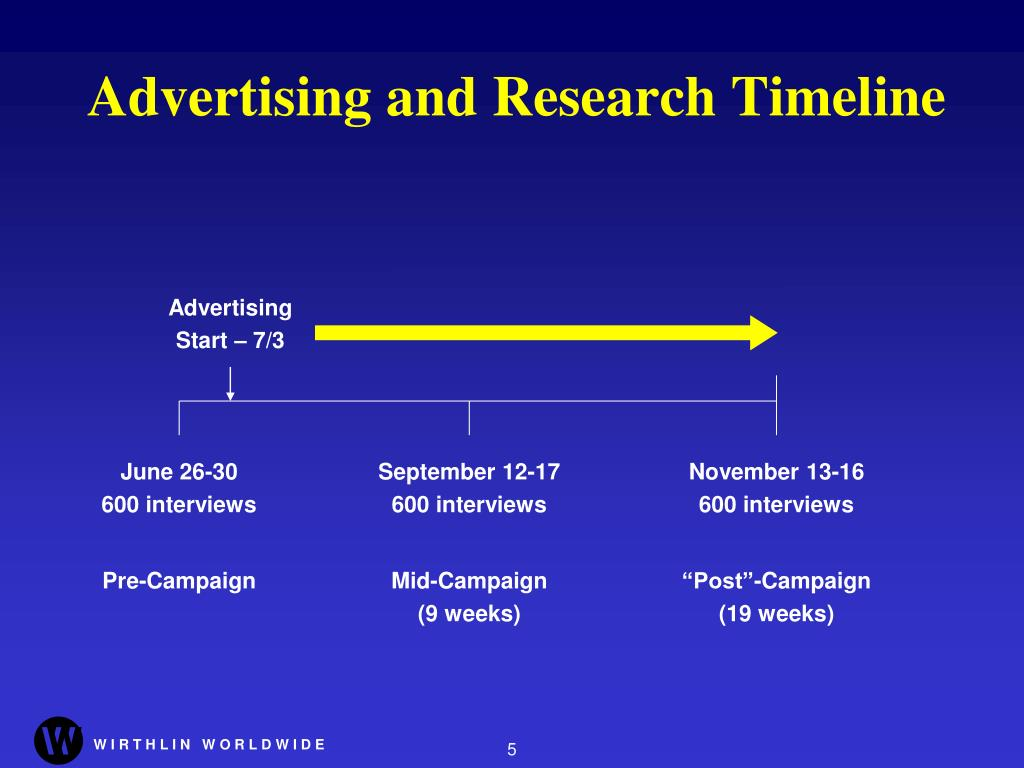 Advertising and Research Timeline
