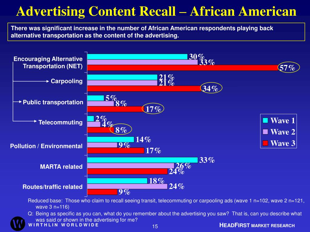Advertising Content Recall – African American