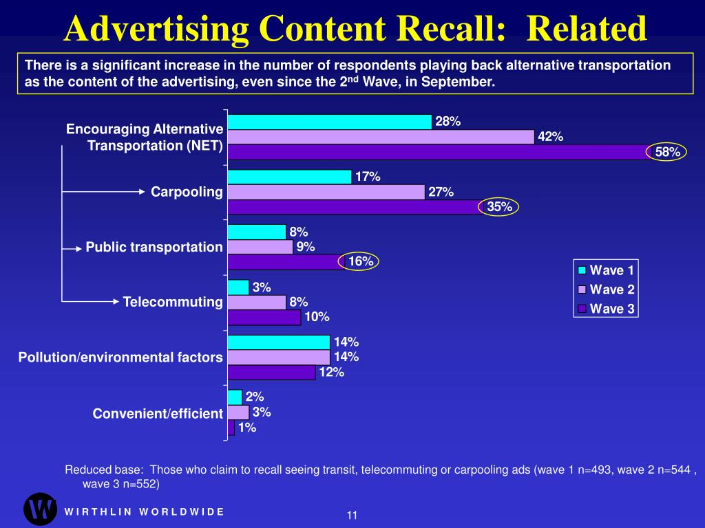 Advertising Content Recall:  Related