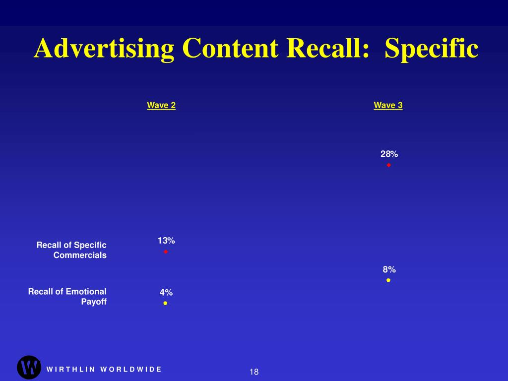 Advertising Content Recall:  Specific