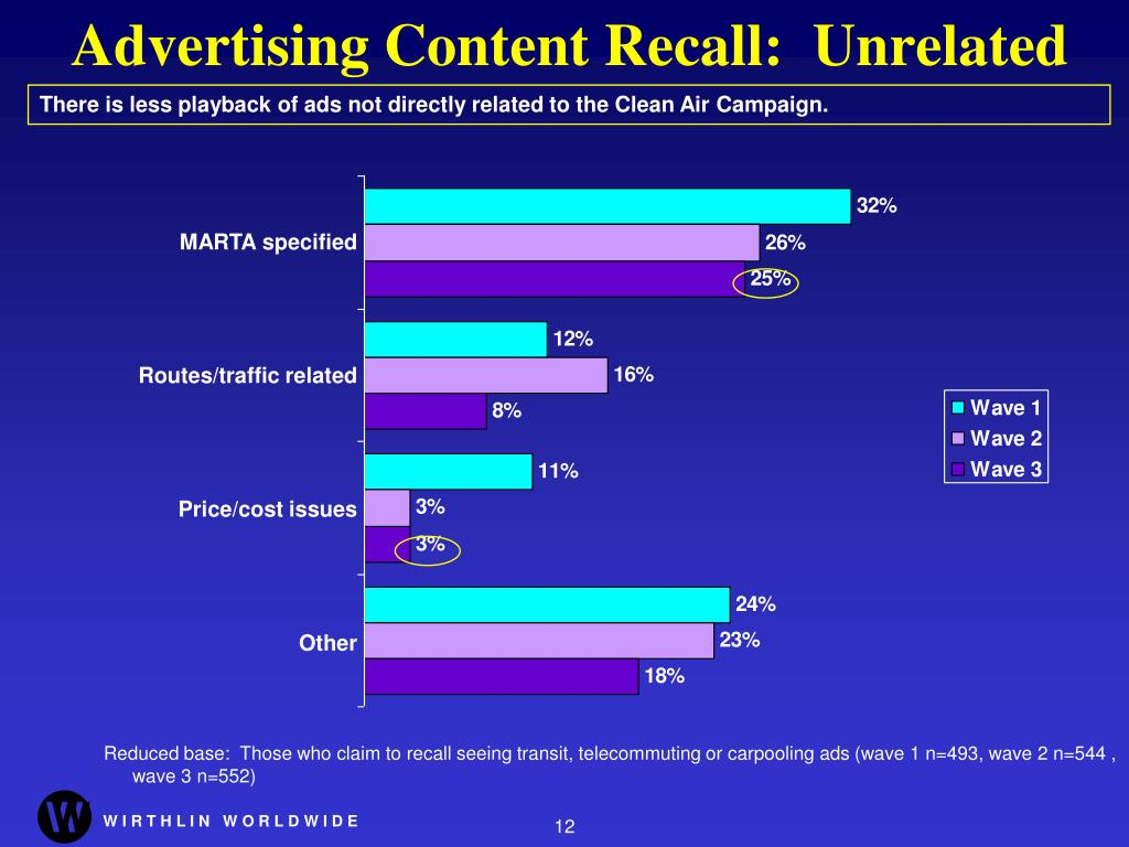 Advertising Content Recall:  Unrelated