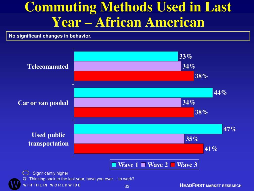 Commuting Methods Used in Last Year – African American