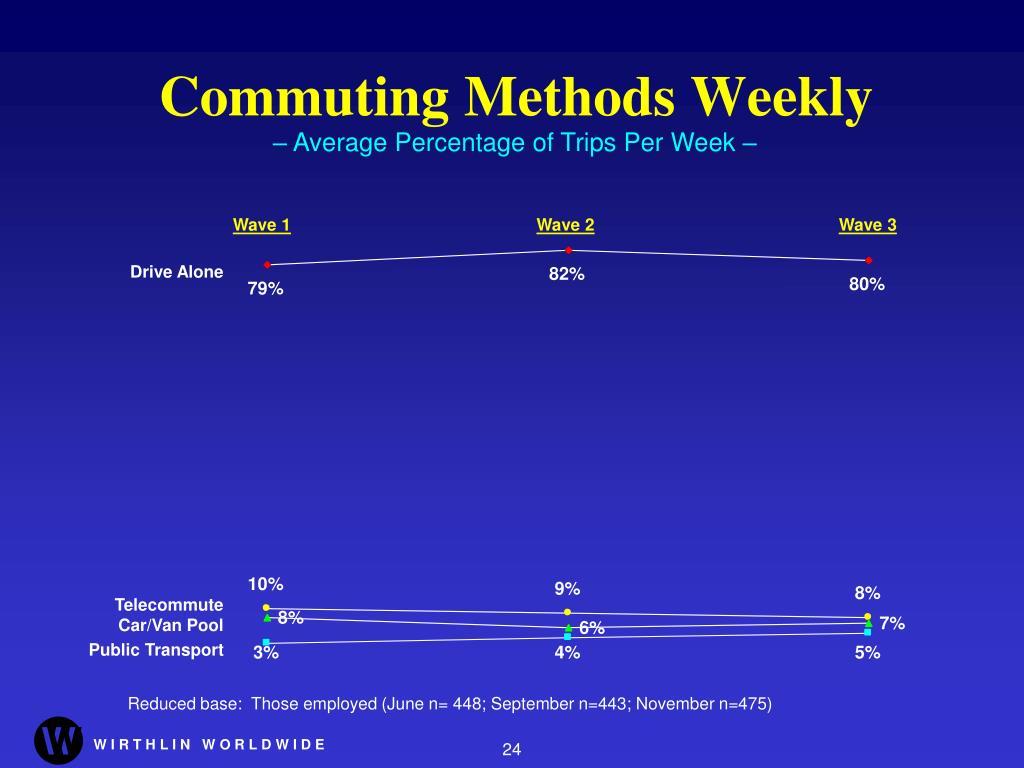 Commuting Methods Weekly
