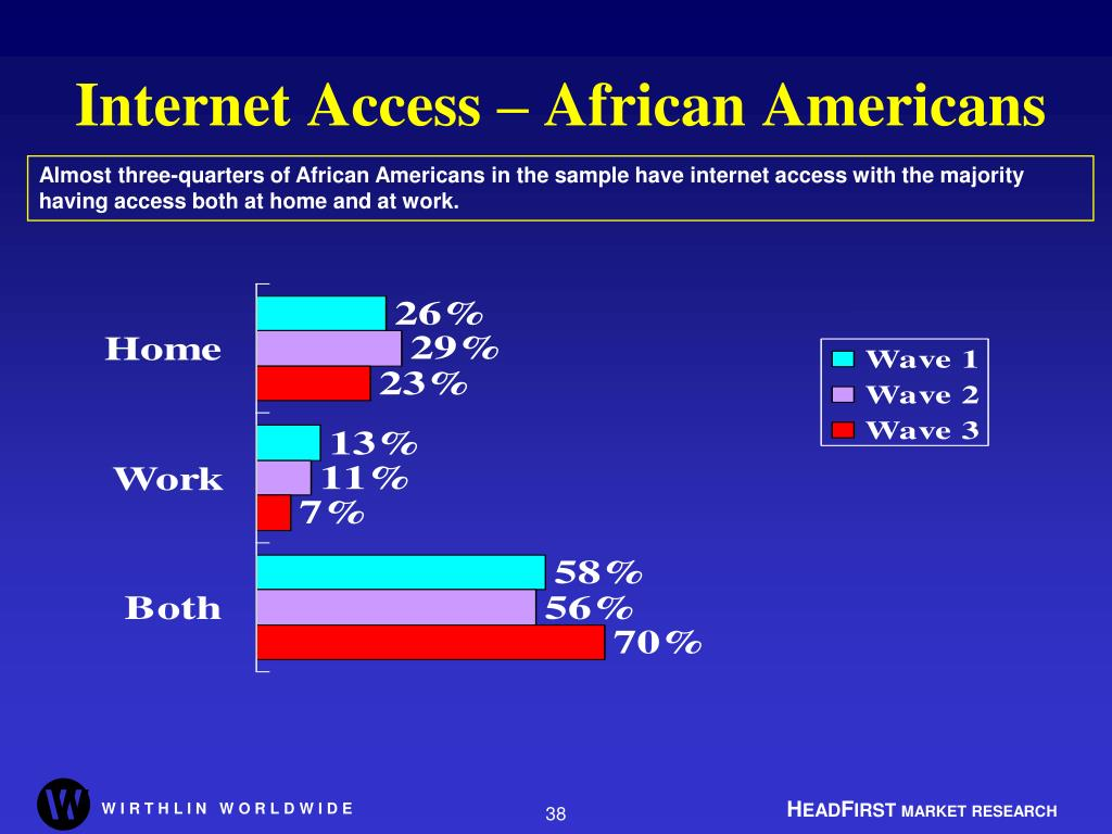 Internet Access – African Americans