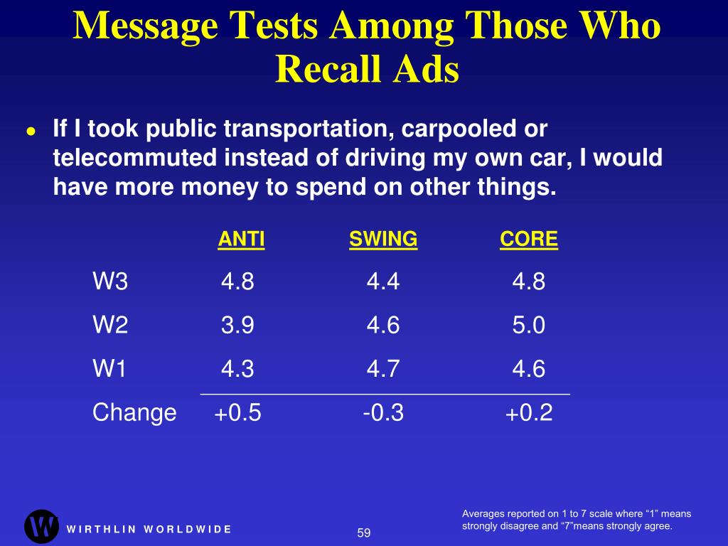 Message Tests Among Those Who Recall Ads