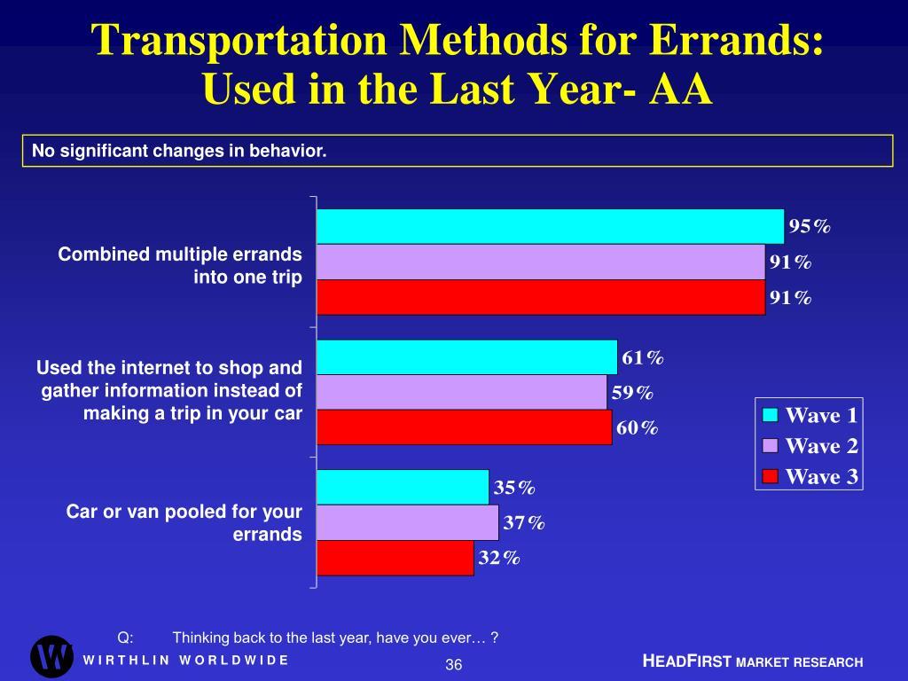 Transportation Methods for Errands: