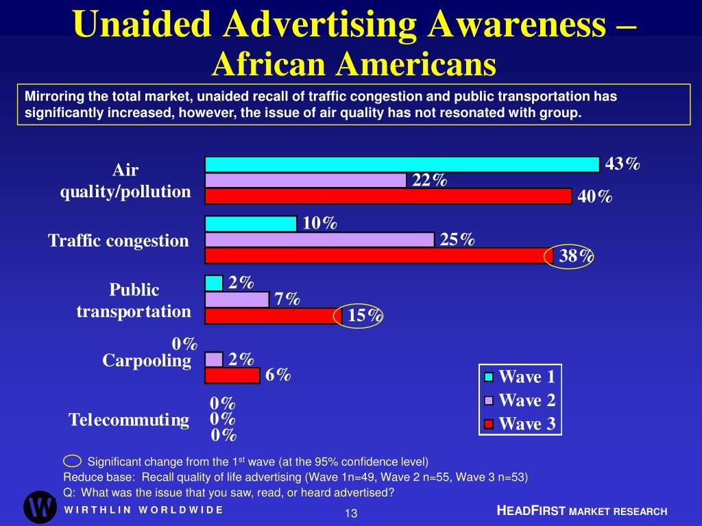 Unaided Advertising Awareness –