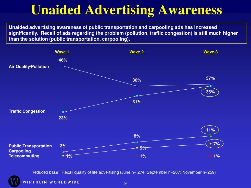 Unaided Advertising Awareness