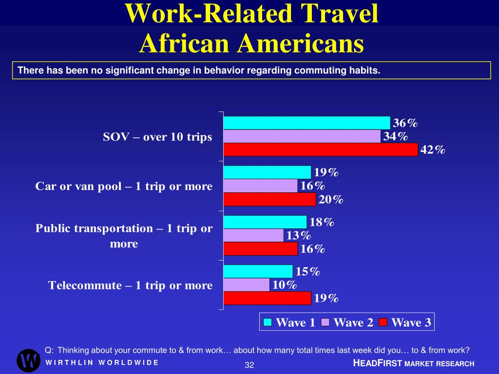 Work-Related Travel