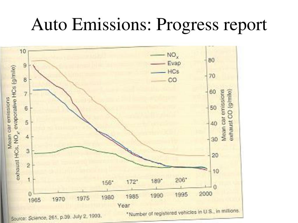 Auto Emissions: Progress report