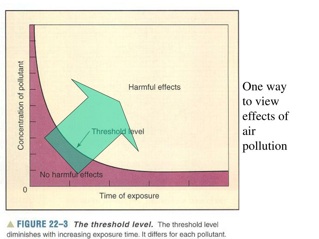 One way to view effects of air pollution